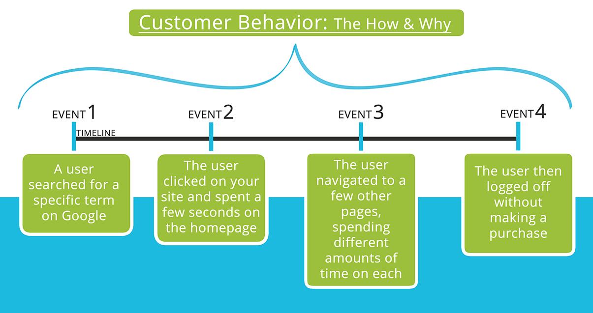User's behavioral analysis