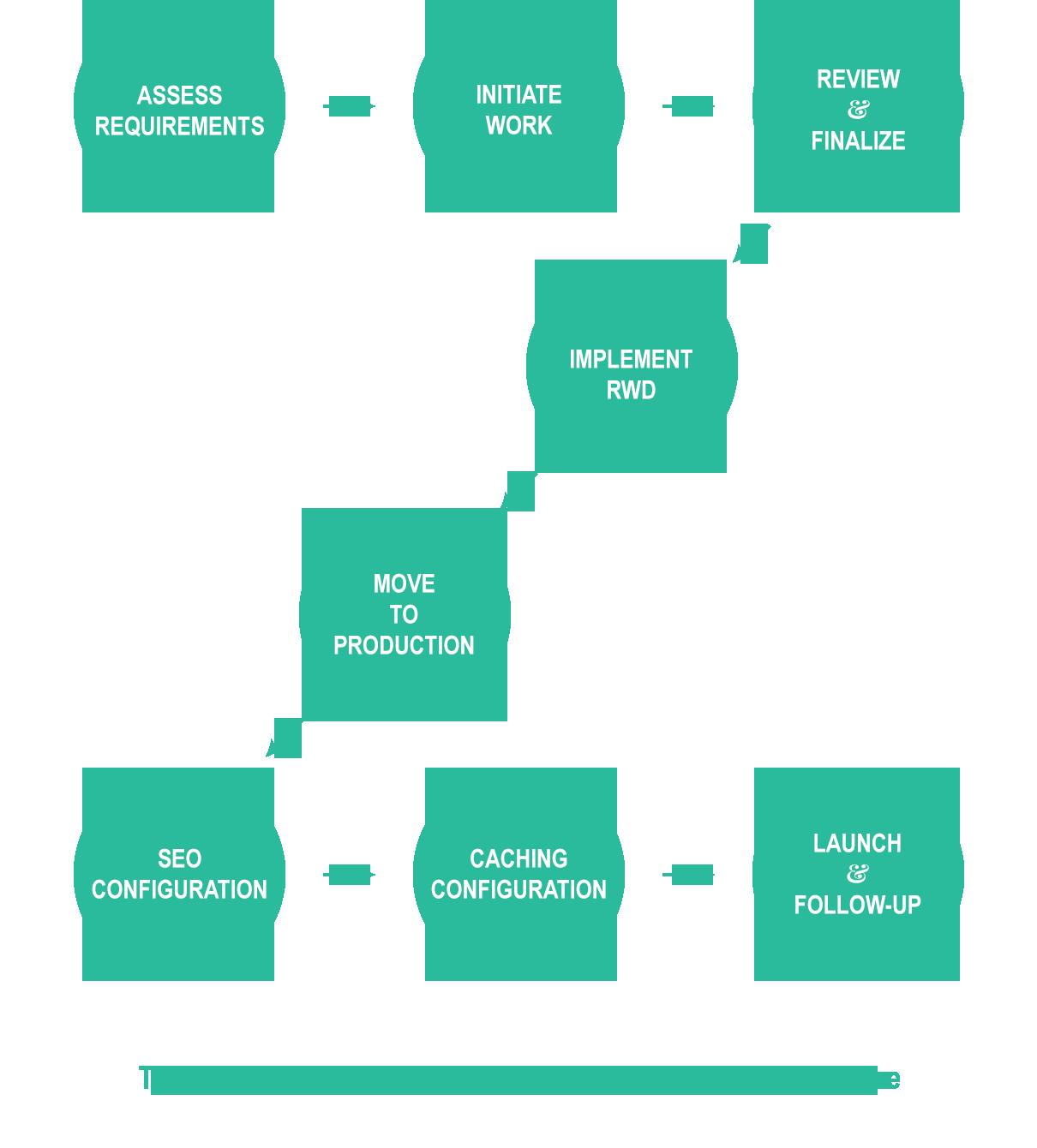 my webside development process