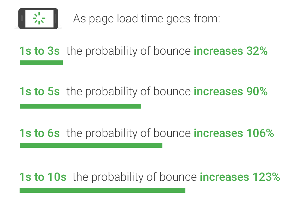 Google Mobile Page Speed New Industry Benchmarks